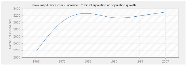 Latresne : Cubic interpolation of population growth