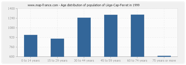 Age distribution of population of Lège-Cap-Ferret in 1999