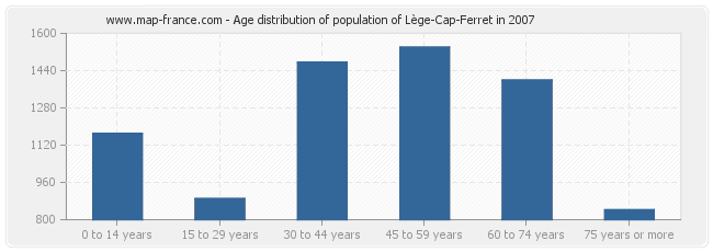 Age distribution of population of Lège-Cap-Ferret in 2007