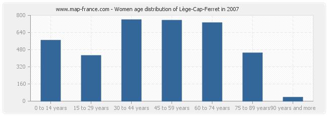 Women age distribution of Lège-Cap-Ferret in 2007