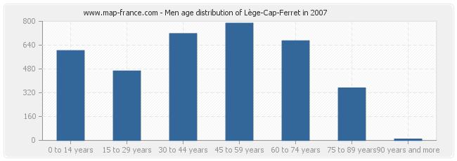 Men age distribution of Lège-Cap-Ferret in 2007