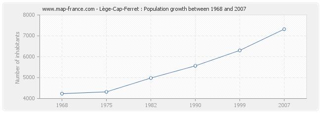 Population Lège-Cap-Ferret