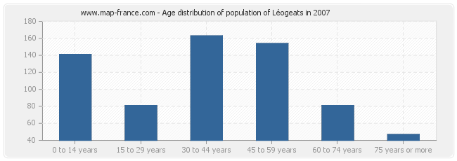 Age distribution of population of Léogeats in 2007