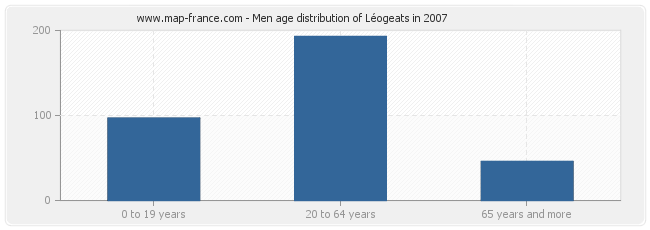 Men age distribution of Léogeats in 2007