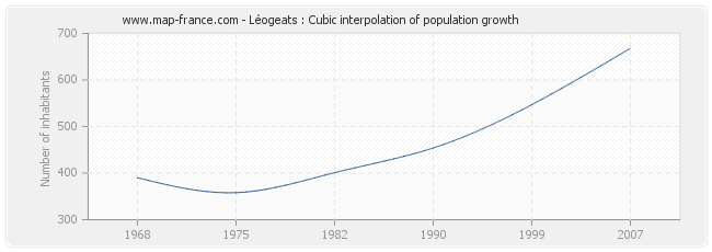 Léogeats : Cubic interpolation of population growth