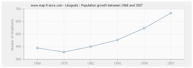 Population Léogeats