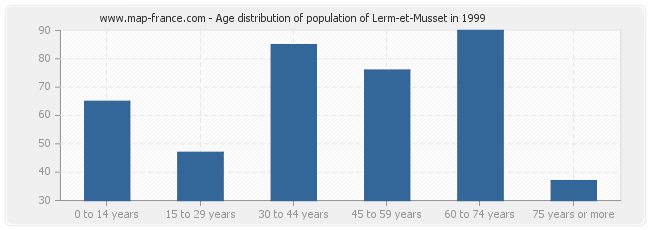 Age distribution of population of Lerm-et-Musset in 1999