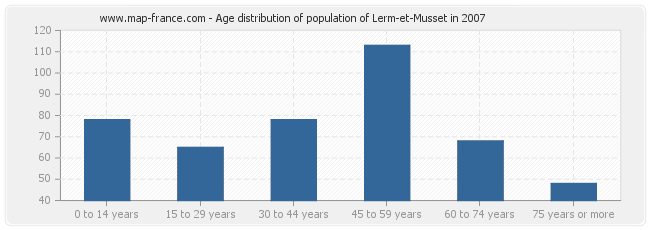 Age distribution of population of Lerm-et-Musset in 2007