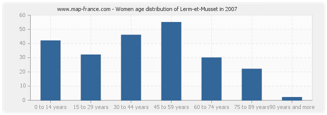 Women age distribution of Lerm-et-Musset in 2007