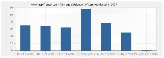 Men age distribution of Lerm-et-Musset in 2007