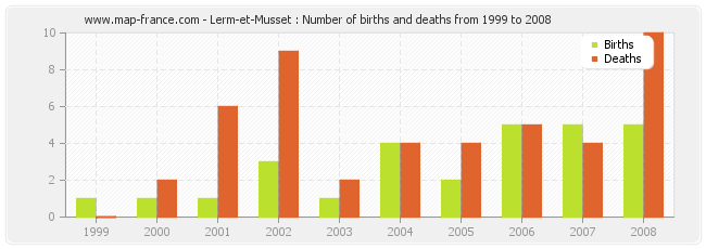Lerm-et-Musset : Number of births and deaths from 1999 to 2008