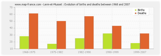 Lerm-et-Musset : Evolution of births and deaths between 1968 and 2007