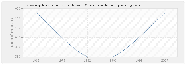 Lerm-et-Musset : Cubic interpolation of population growth