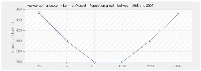 Population Lerm-et-Musset