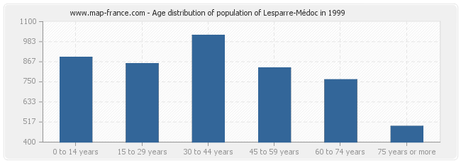 Age distribution of population of Lesparre-Médoc in 1999