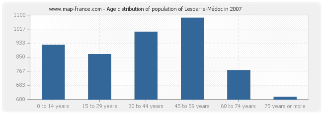 Age distribution of population of Lesparre-Médoc in 2007