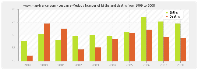 Lesparre-Médoc : Number of births and deaths from 1999 to 2008