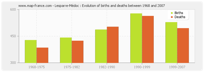 Lesparre-Médoc : Evolution of births and deaths between 1968 and 2007