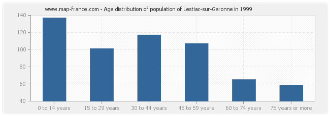 Age distribution of population of Lestiac-sur-Garonne in 1999