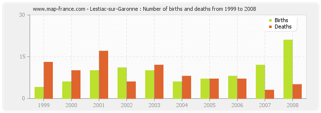 Lestiac-sur-Garonne : Number of births and deaths from 1999 to 2008