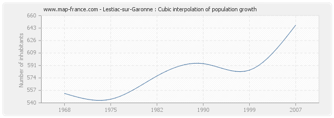Lestiac-sur-Garonne : Cubic interpolation of population growth