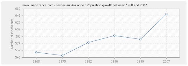 Population Lestiac-sur-Garonne