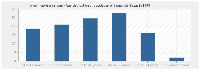 Age distribution of population of Lignan-de-Bazas in 1999