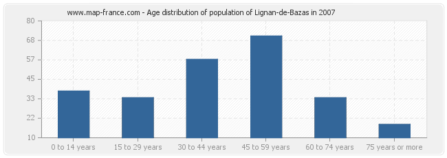 Age distribution of population of Lignan-de-Bazas in 2007