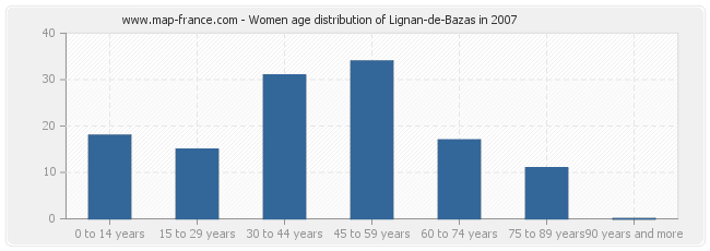 Women age distribution of Lignan-de-Bazas in 2007