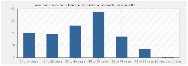 Men age distribution of Lignan-de-Bazas in 2007