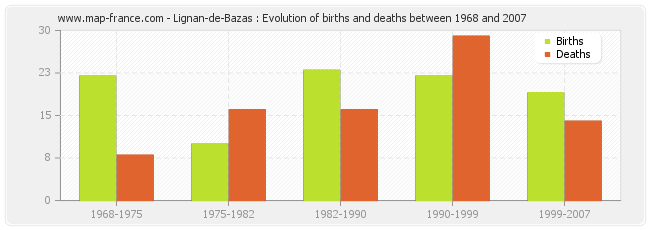 Lignan-de-Bazas : Evolution of births and deaths between 1968 and 2007