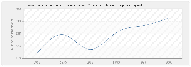 Lignan-de-Bazas : Cubic interpolation of population growth