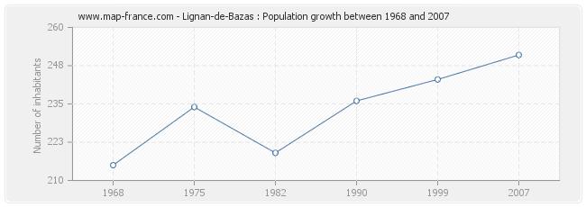Population Lignan-de-Bazas