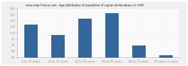Age distribution of population of Lignan-de-Bordeaux in 1999