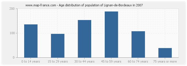 Age distribution of population of Lignan-de-Bordeaux in 2007