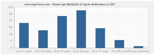 Women age distribution of Lignan-de-Bordeaux in 2007