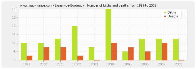 Lignan-de-Bordeaux : Number of births and deaths from 1999 to 2008