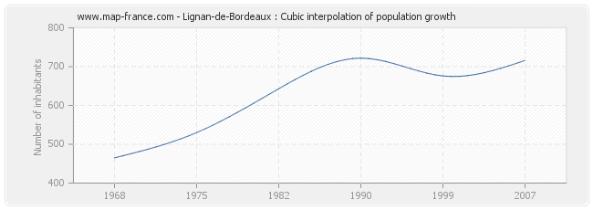 Lignan-de-Bordeaux : Cubic interpolation of population growth