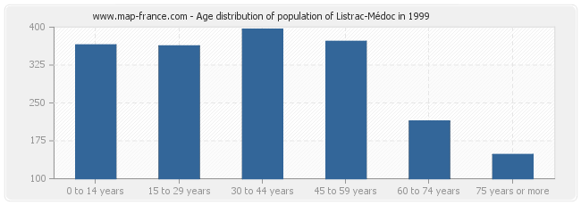 Age distribution of population of Listrac-Médoc in 1999