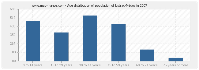 Age distribution of population of Listrac-Médoc in 2007