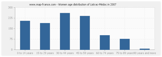 Women age distribution of Listrac-Médoc in 2007