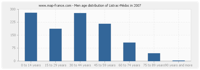 Men age distribution of Listrac-Médoc in 2007