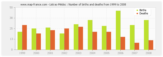 Listrac-Médoc : Number of births and deaths from 1999 to 2008