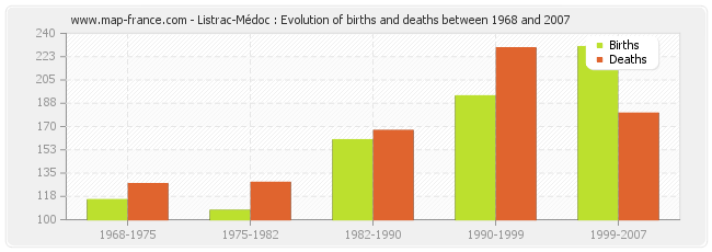 Listrac-Médoc : Evolution of births and deaths between 1968 and 2007