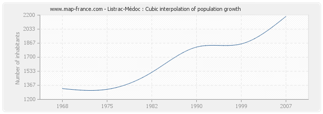 Listrac-Médoc : Cubic interpolation of population growth