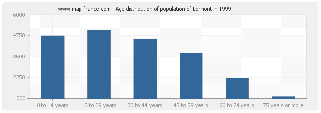 Age distribution of population of Lormont in 1999
