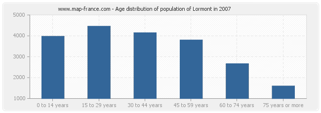 Age distribution of population of Lormont in 2007