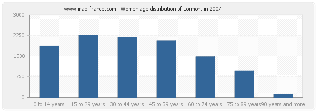 Women age distribution of Lormont in 2007