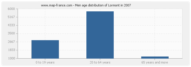 Men age distribution of Lormont in 2007