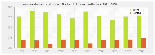 Lormont : Number of births and deaths from 1999 to 2008
